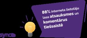 88% interneta lietotāju lasa atsauksmes un komentārus tiešsaistē